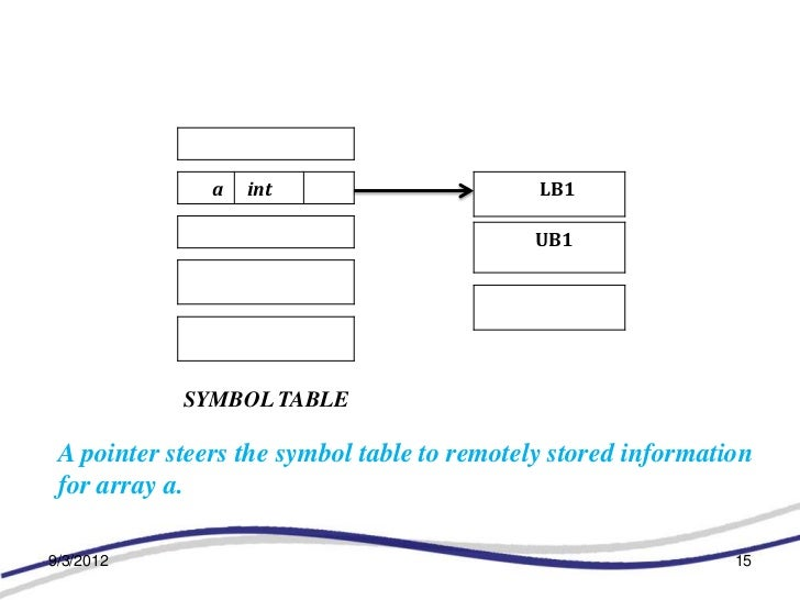 a   int                       LB1                                            UB1            SYMBOL TABLE A pointer steers ...