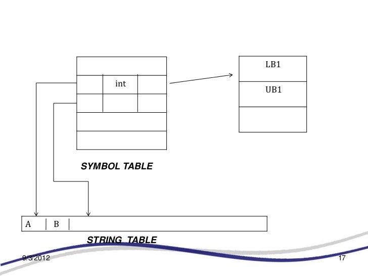 LB1                    int                               UB1               SYMBOL TABLEA          B                STRING ...