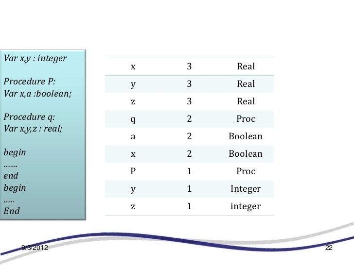 Var x,y : integer                    x   3    RealProcedure P:        y   3    RealVar x,a :boolean;                    z ...