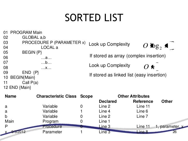SORTED LIST01 PROGRAM Main02      GLOBAL a,b03      PROCEDURE P (PARAMETER x)    Look up Complexity04                LOCAL...