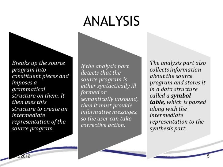 ANALYSISBreaks up the source                                The analysis part also                         If the analysis...