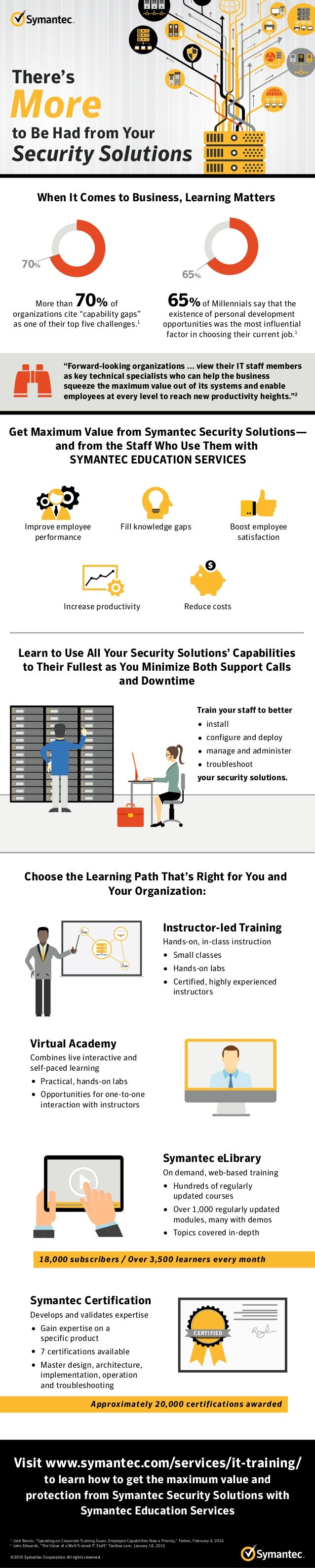 Visit www.symantec.com/services/it-training/ to learn how to get the maximum value and protection from Symantec Security S...