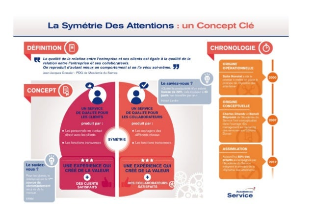 Symétrie des attentions