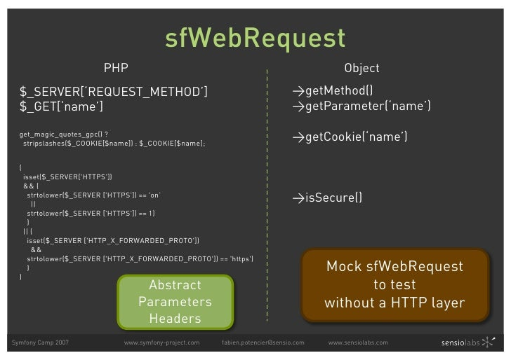 sfWebRequest                            PHP                                                              Object   $_SERVER...
