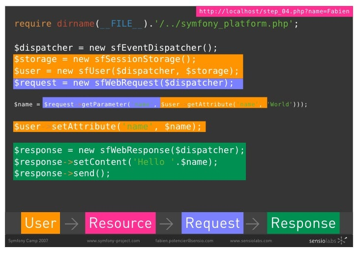 http://localhost/step_04.php?name=Fabien    require dirname(__FILE__).'/../symfony_platform.php';    $dispatcher = new sfE...
