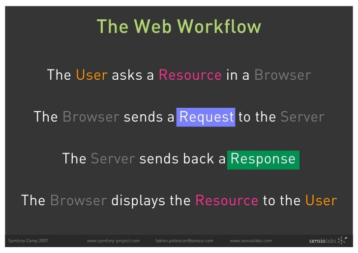 The Web Workflow                  The User asks a Resource in a Browser            The Browser sends a Request to the Serv...