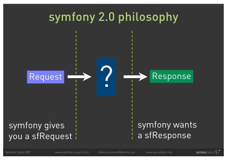 symfony 2.0 philosophy                   Request                                                ?                         ...