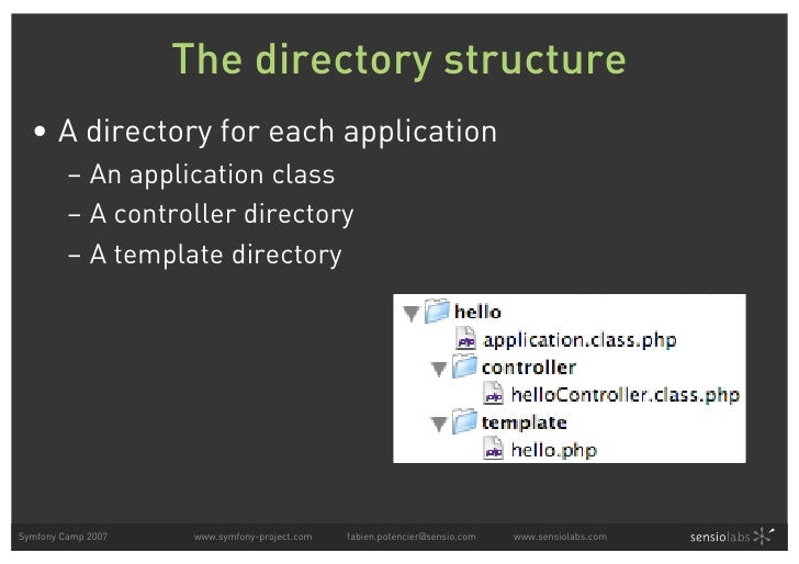 The directory structure   • A directory for each application          – An application class          – A controller direc...