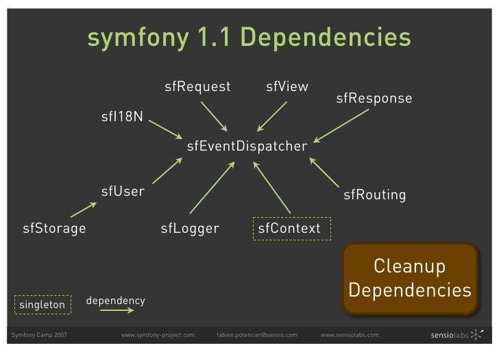 symfony 1.1 Dependencies                                       sfRequest                    sfView                        ...