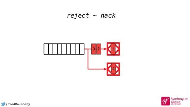 @FredBouchery 13 2 4 reject ~ nack
