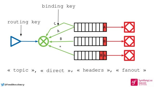 @FredBouchery A * B B A AB routing key binding key C «topic», « direct », « headers », « fanout »