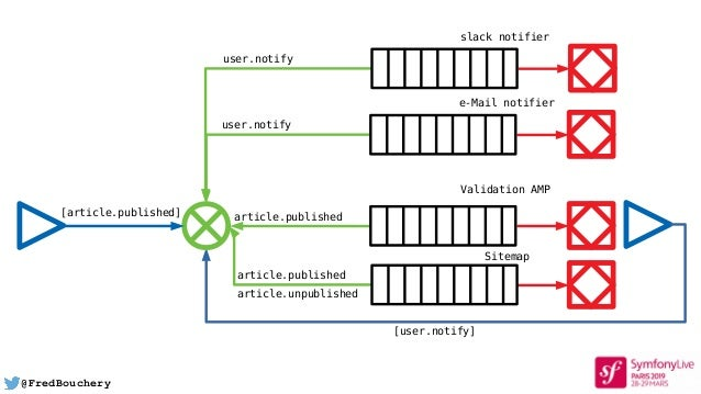 @FredBouchery article.published Validation AMP [user.notify] user.notify e-Mail notifier [article.published] user.notify s...
