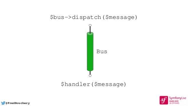 @FredBouchery $bus->dispatch($message) $handler($message) Bus