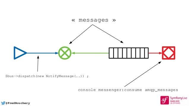 @FredBouchery «messages» console messenger:consume amqp_messages $bus->dispatch(new NotifyMessage(..));