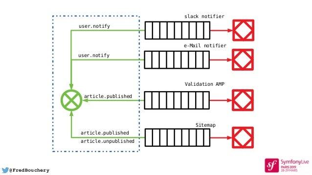 @FredBouchery article.published Validation AMP user.notify e-Mail notifier user.notify slack notifier article.published ar...
