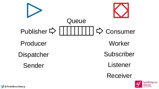 @FredBouchery Queue Publisher Consumer Producer Dispatcher Sender Worker Subscriber Listener Receiver