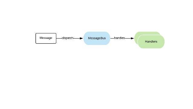 Auto-wiring trick use SymfonyComponentMessengerMessageBusInterface; class MyController { public function __construct( Mess...