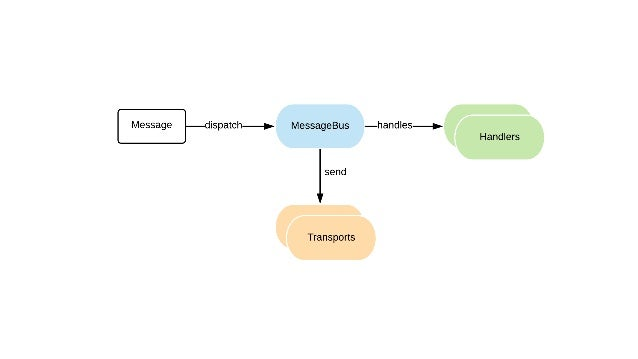 Add your middleware framework: messenger: buses: command_bus: middleware: - 'AppMiddlewareAuditMiddleware' event_bus: ~
