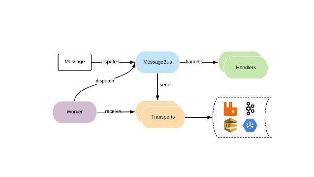 Dispatching a message namespace AppController; use AppMessageSendNotification; // ... use SymfonyComponentMessengerMessage...