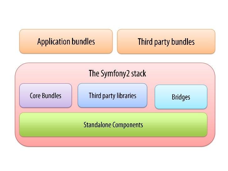 Application bundles<br />Third party bundles<br />The Symfony2 stack<br />Bridges<br />Third party libraries<br />Core Bun...