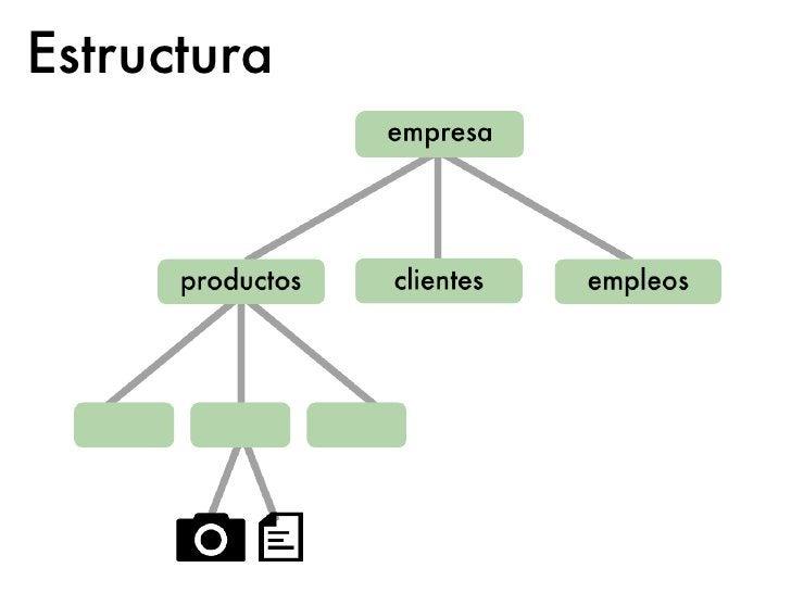 Estructuramixinsnodepaths typespropiedades     {         title         text         jcr:created         phpcr:class