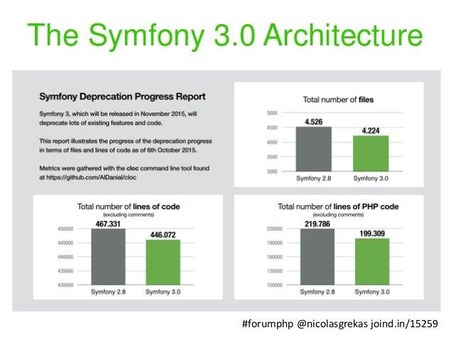 symfony 2.8