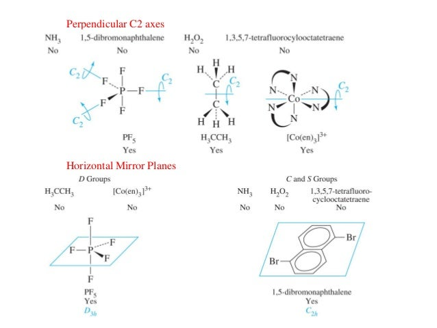 symmetry point groups Symmetry-operations, point groups, space groups and crystal structure kj/mv  210 helmer fjellvåg, department of chemistry, university of oslo 1994.