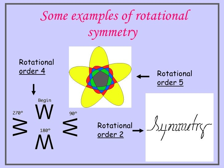 line of symmetry ppt