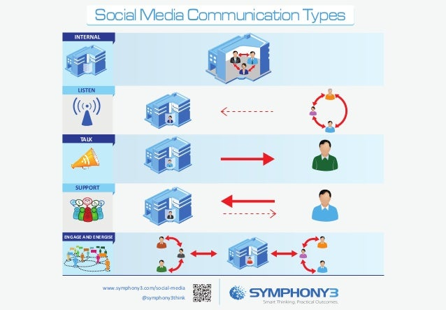Social Media Communication Types  TALK  SUPPORT  ENGAGE AND ENERGISE  www.symphony3.com/social-media @symphony3think
