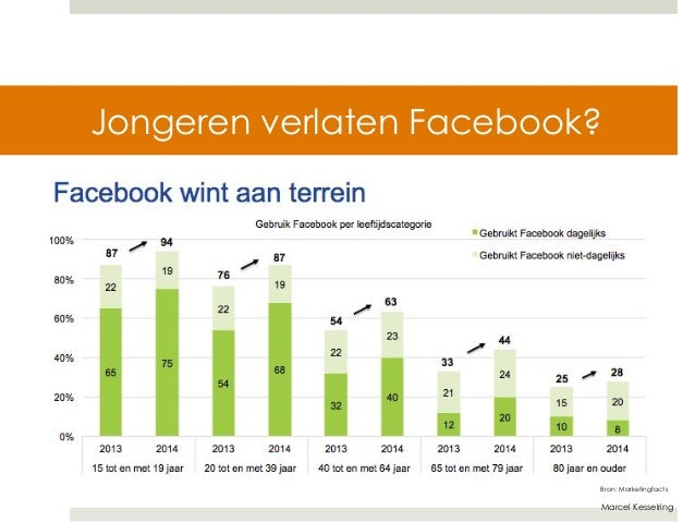 Jongeren verlaten Facebook?  Bron: Marketingfacts  Marcel Kesselring