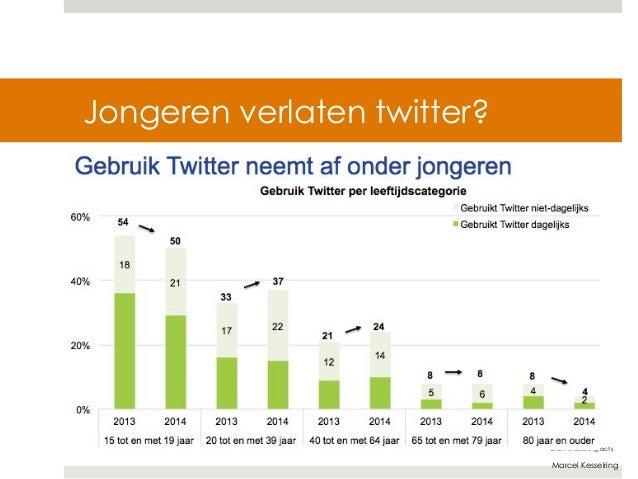 Marcel Kesselring  Jongeren verlaten twitter?  Bron: Marketingfacts