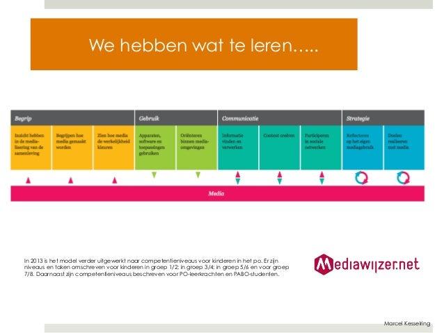 Marcel Kesselring  We hebben wat te leren…..  In 2013 is het model verder uitgewerkt naar competentieniveaus voor kinderen...