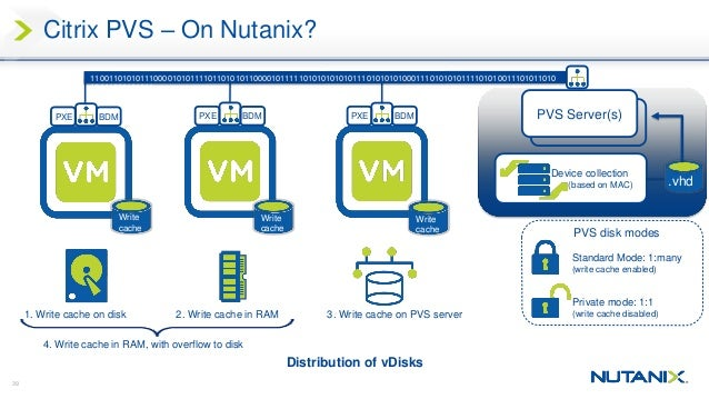 SYN 104: Citrix and Nutanix