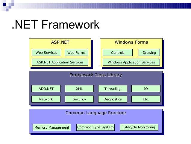 SynapseIndia dotnet web development architecture module