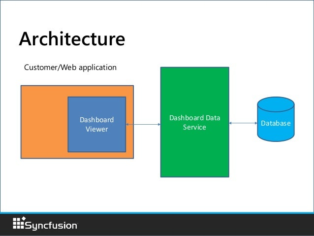 Syncfusion Dashboard Platform SDK