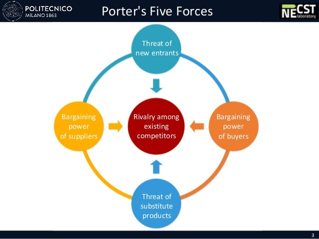 Threat of new entrants Bargaining power of suppliers Bargaining power of buyers Threat of substitute products Porter's Fiv...