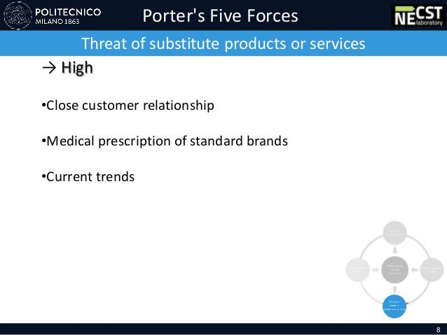 Porter's Five Forces Threat of substitute products or services → High •Close customer relationship •Medical prescription o...