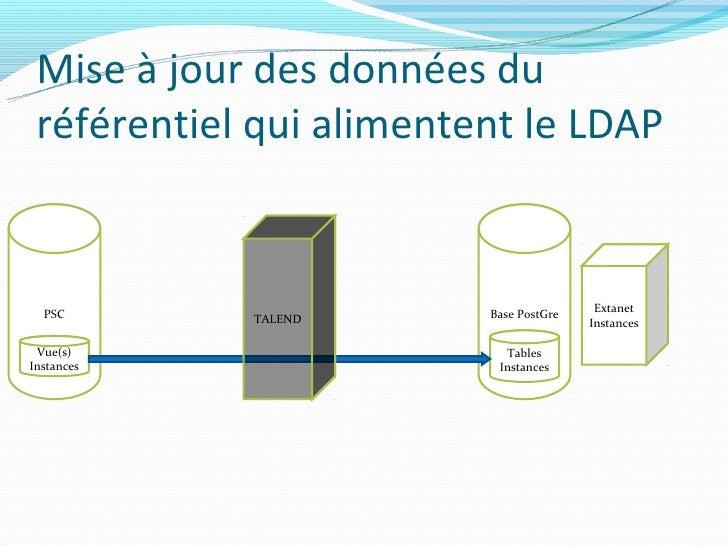 Mise à jour des données du référentiel qui alimentent le LDAP  PSC                    Base PostGre    Extanet            T...