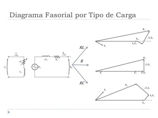Synchronous generators diagrama fasorial por tipo de cargarlrrc ccuart Image collections