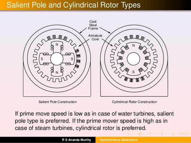 Salient Pole and Cylindrical Rotor Types . Cast Steel Frame Armature Core N N S S N S Salient Pole Construction Cylindrica...