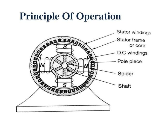 Synchronous generators Slide 2