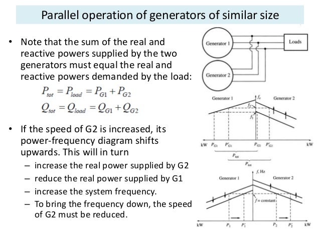parallel operation of synchronous generators Parallel operation of synchronous generators - the operation considered in sec  88 is that of a synchronous machine connected to infinite bus-bars here.