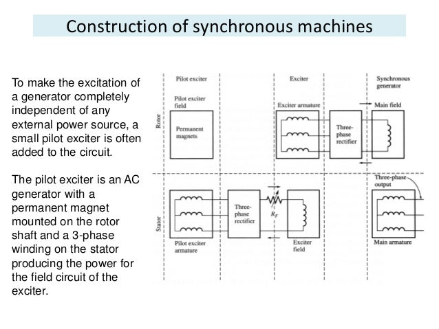 Synchronous ac generator wiring diagram wiring diagrams image free synchronous generatorsrhslideshare synchronous ac generator wiring diagram at gmaili asfbconference2016 Gallery
