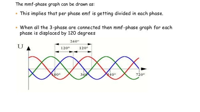 The mmf-phase graph can be drawn as:  This implies that per phase emf is getting divided in each phase.  When all the 3-...
