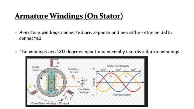  Armature windings connected are 3-phase and are either star or delta connected  The windings are 120 degrees apart and ...