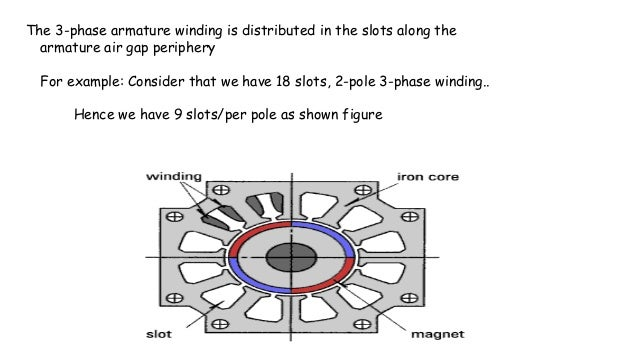 The 3-phase armature winding is distributed in the slots along the armature air gap periphery For example: Consider that w...