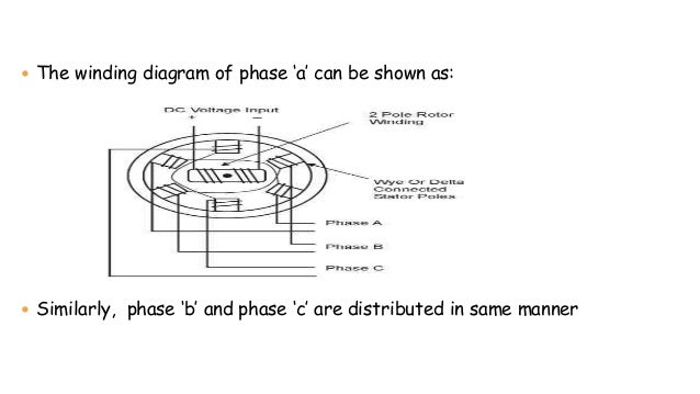  The winding diagram of phase 'a' can be shown as:  Similarly, phase 'b' and phase 'c' are distributed in same manner