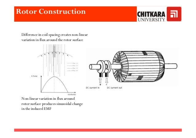 Rotor Construction Cylindrical Difference in coil spacing creates non-linear variation in flux around the rotor surface No...