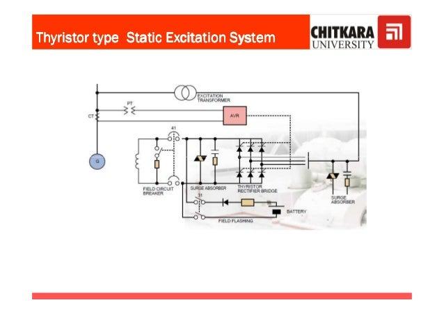 Thyristor type Static Excitation SystemThyristor type Static Excitation SystemThyristor type Static Excitation SystemThyri...