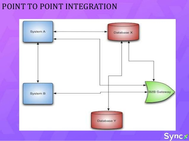 POINT TO POINT INTEGRATION